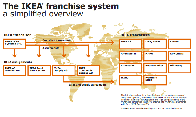 ikea-franchise-system-simplified