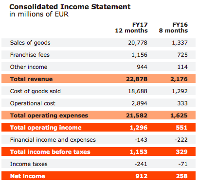 inter-ikea-holding-revenues-breakdown