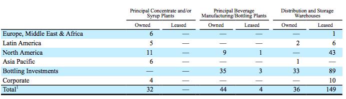 coca-cola-distribution-plants