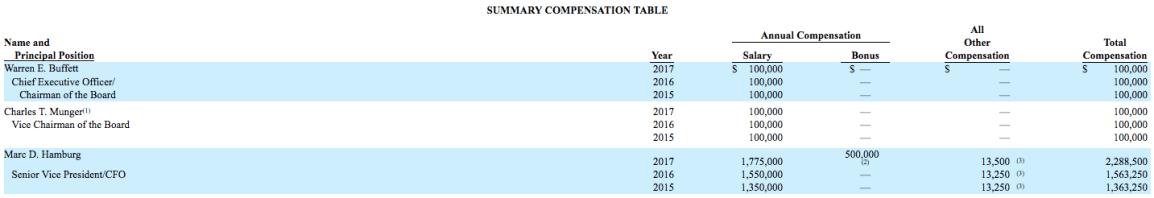 warren-buffett-and-charlie-munger-salary