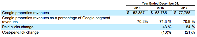 google-cost-per-click-advertising