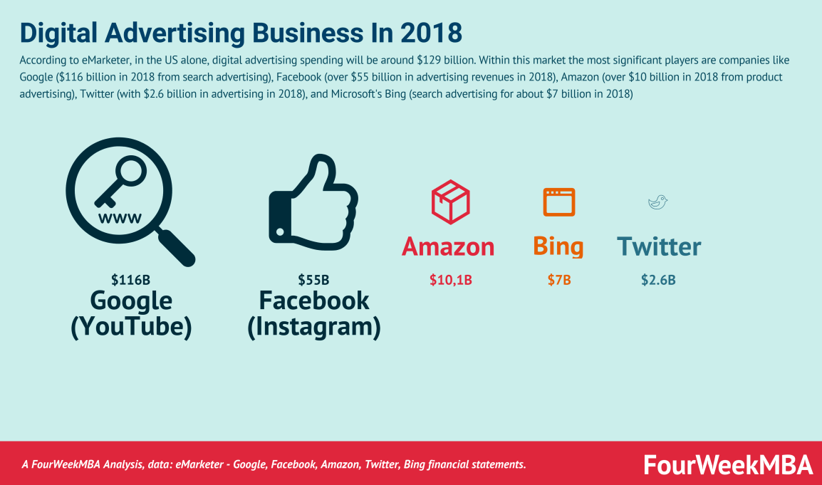 digital-advertising-revenues-amazon-google-facebook-twitter
