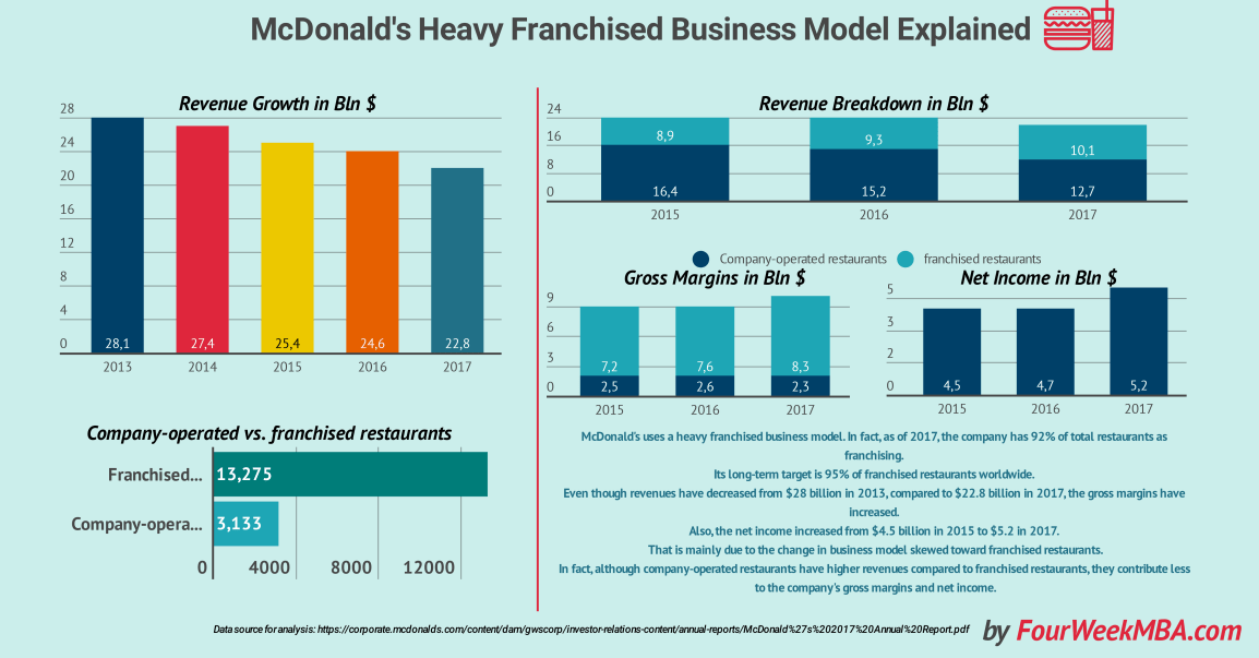 mcdonalds-business-model