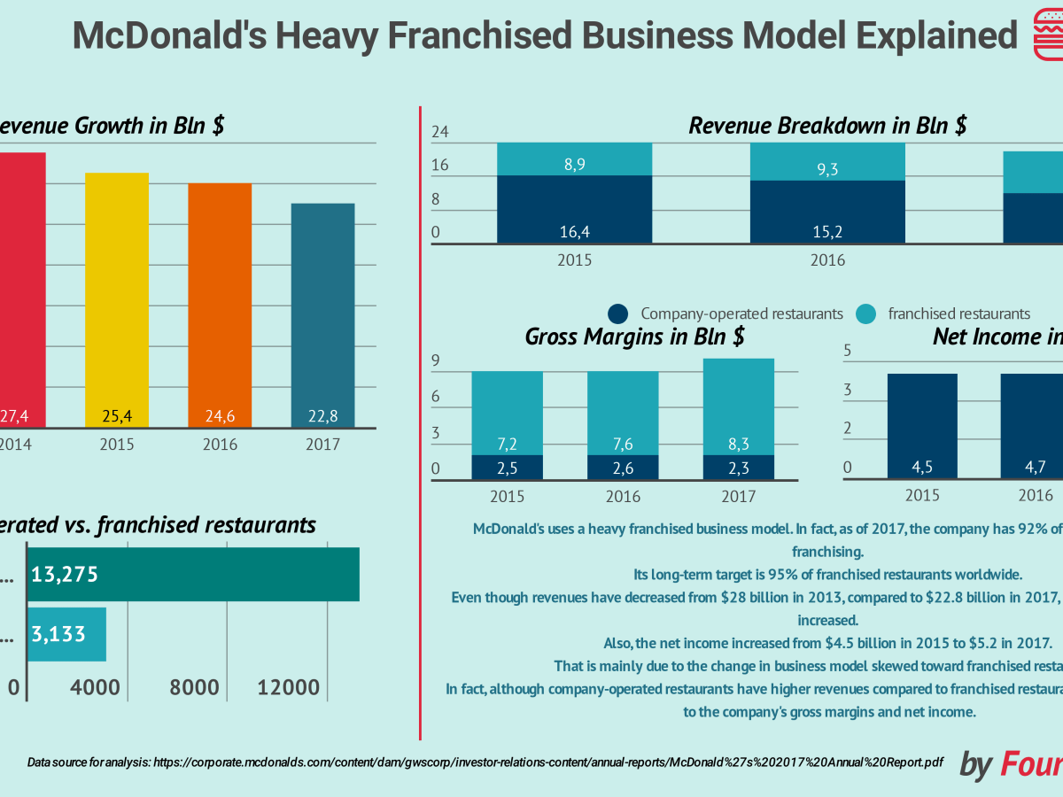 McDonald's Heavy Franchised Business Model In A Nutshell - FourWeekMBA