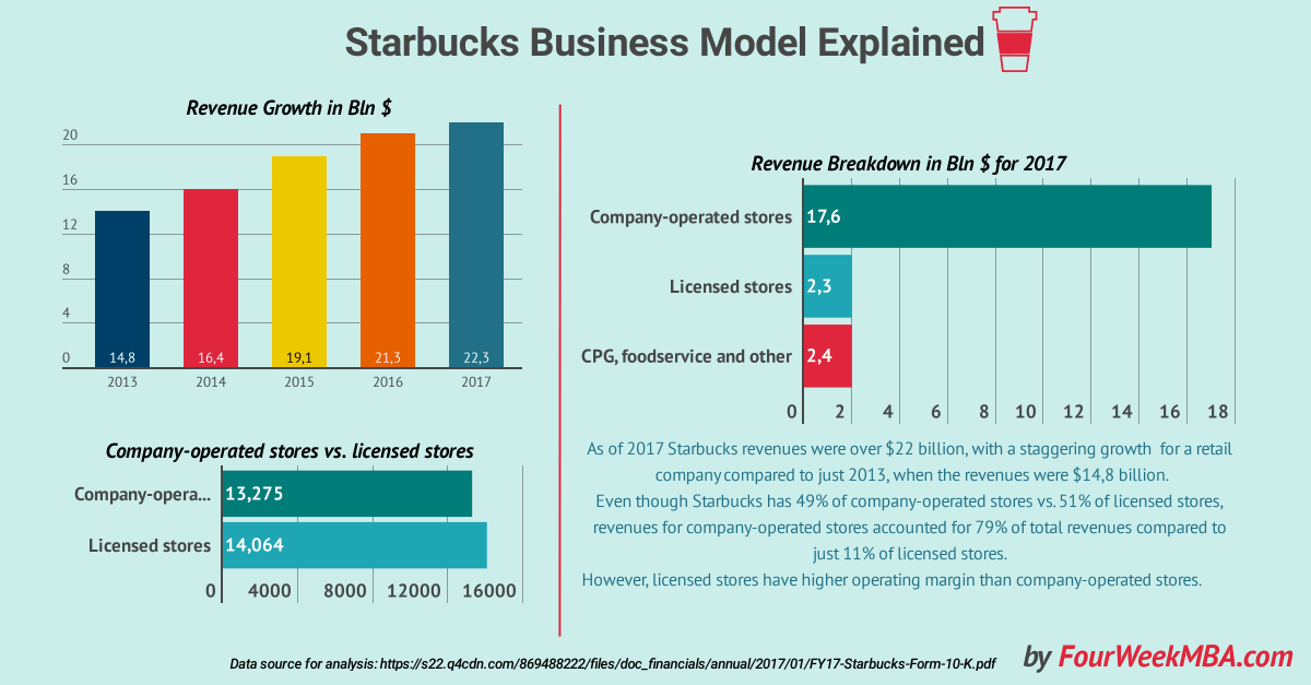 Starbucks Business Model In A Nutshell
