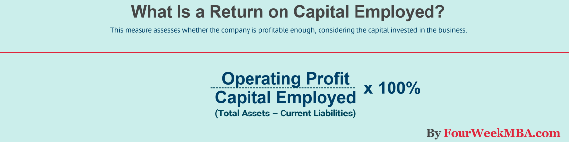 what-is-return-on-capital-employed