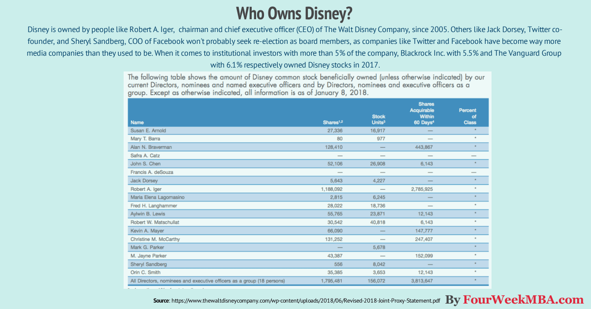 Who Owns Disney? Six Myths About Steve Jobs At Pixar