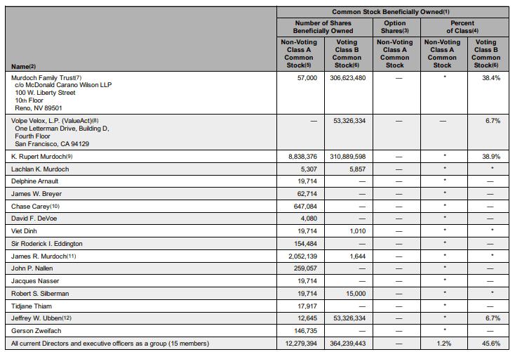 shareholders-century21st