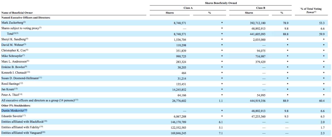 facebook-shareholders