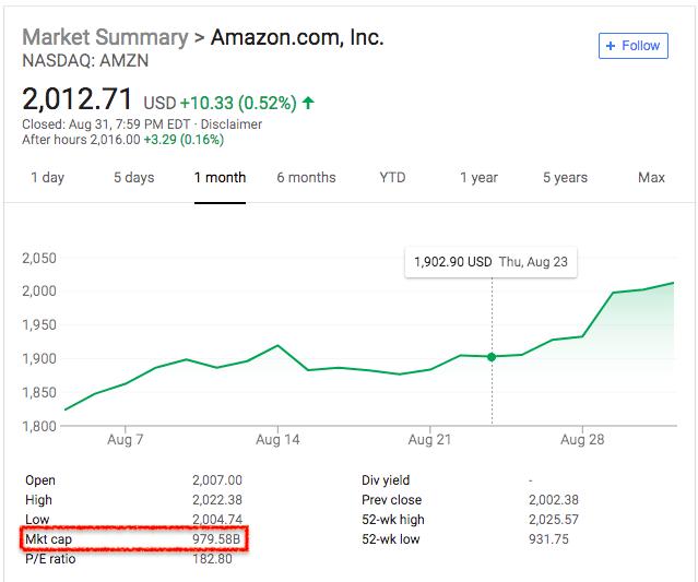 amazon-market-cap