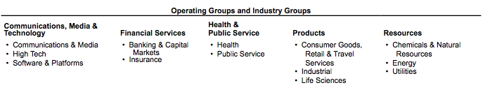 accenture-operating-groups-by-industry