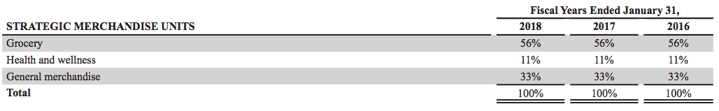 walmart-revenues-by-category