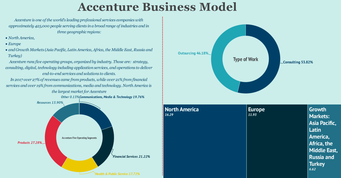 accenture-business-model