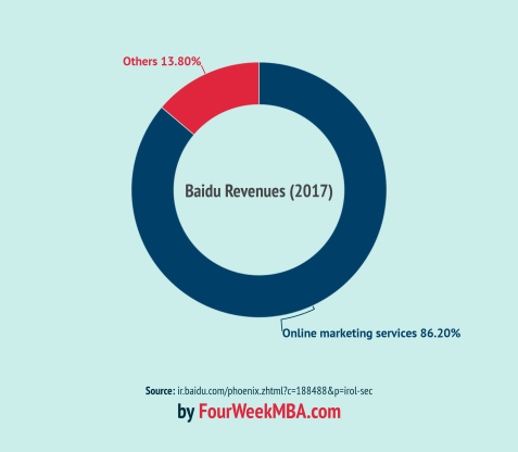 baidu-revenues-2017