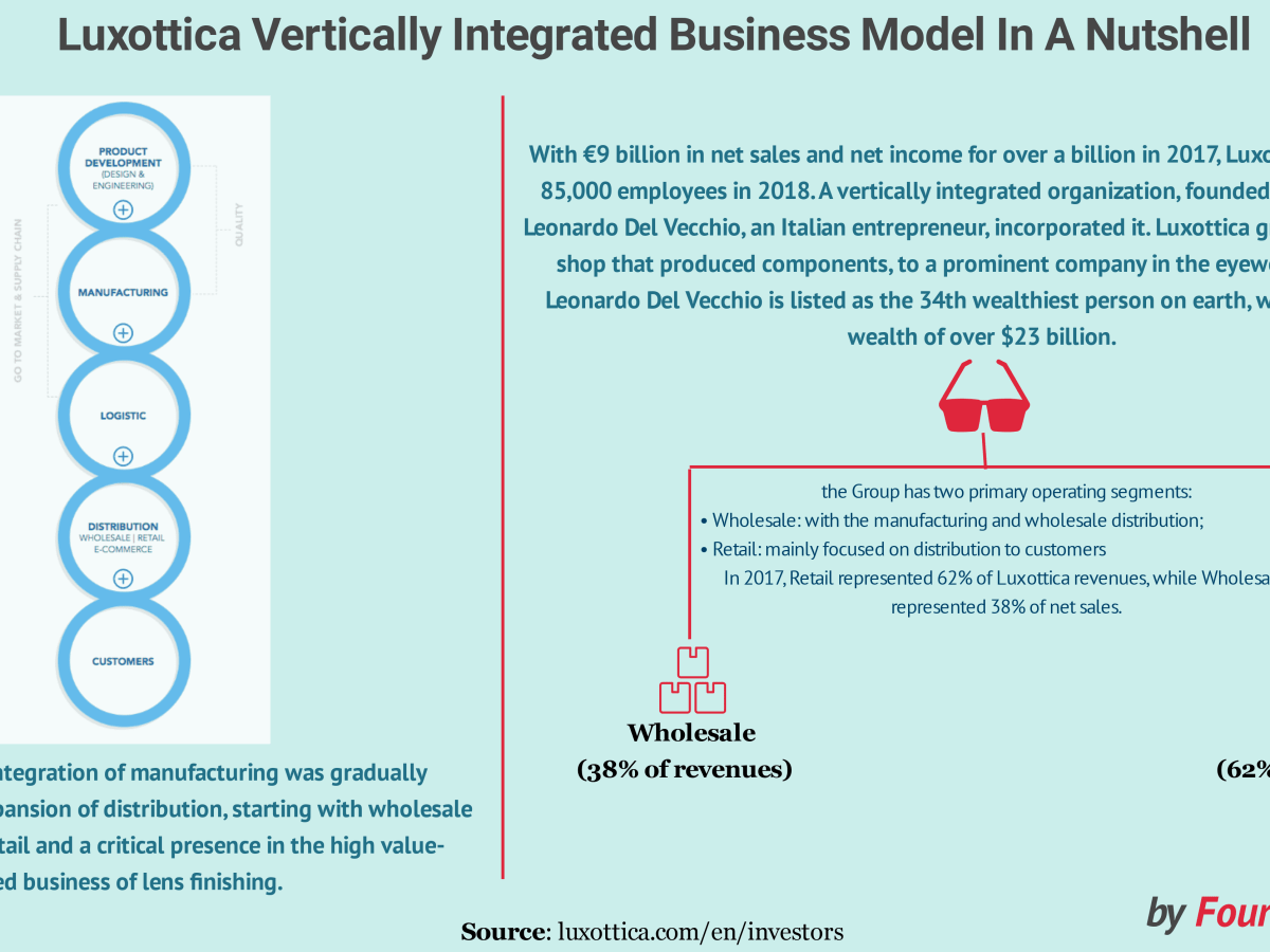 Luxottica Vertically Integrated Business Model In A Nutshell