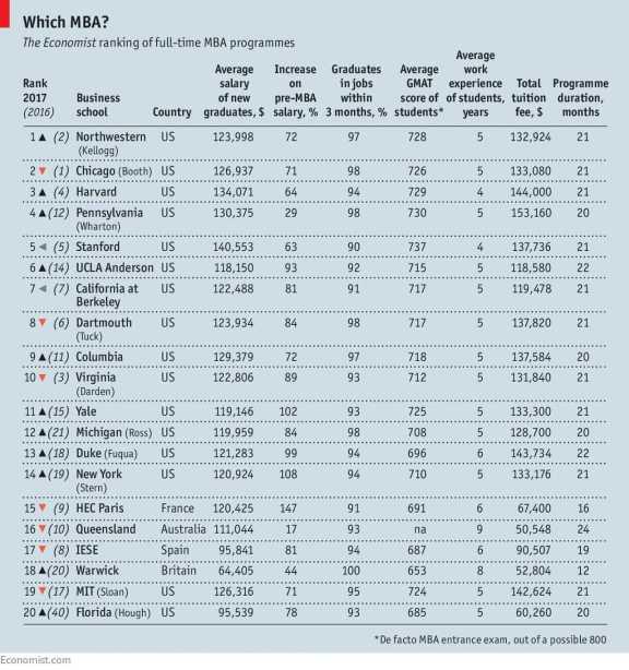 economist-statistics-mba