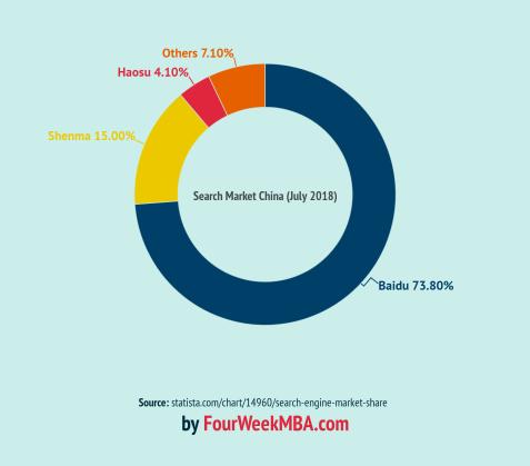 market-share-search-china