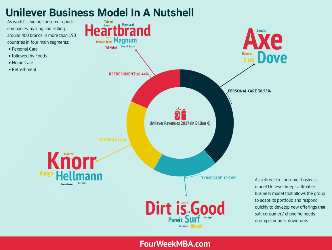 What Is a Business Model? 30 Successful Types of Business