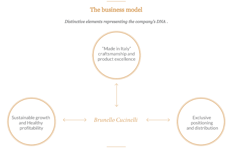brunello-cucinelli-business-model