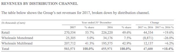 brunello-cucinelli-revenues-by-distribution-channel