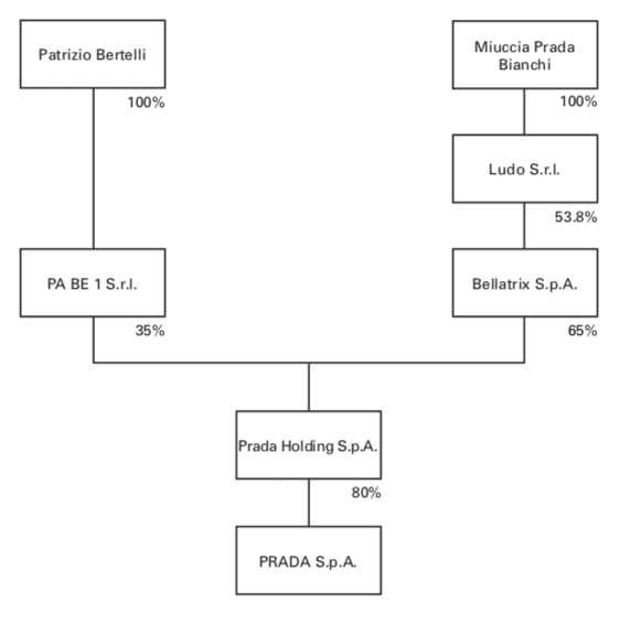 prada-ownership-structure