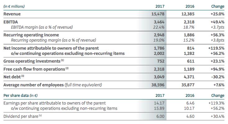kering-key-financials-figures