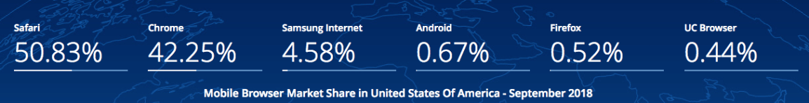 browser-market-share-mobile-us