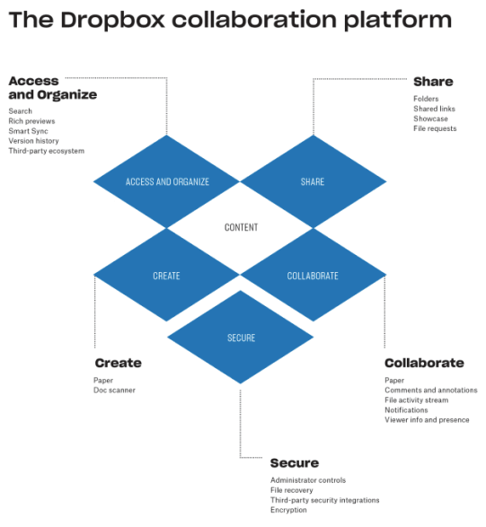 dropbox-collaboration-platform