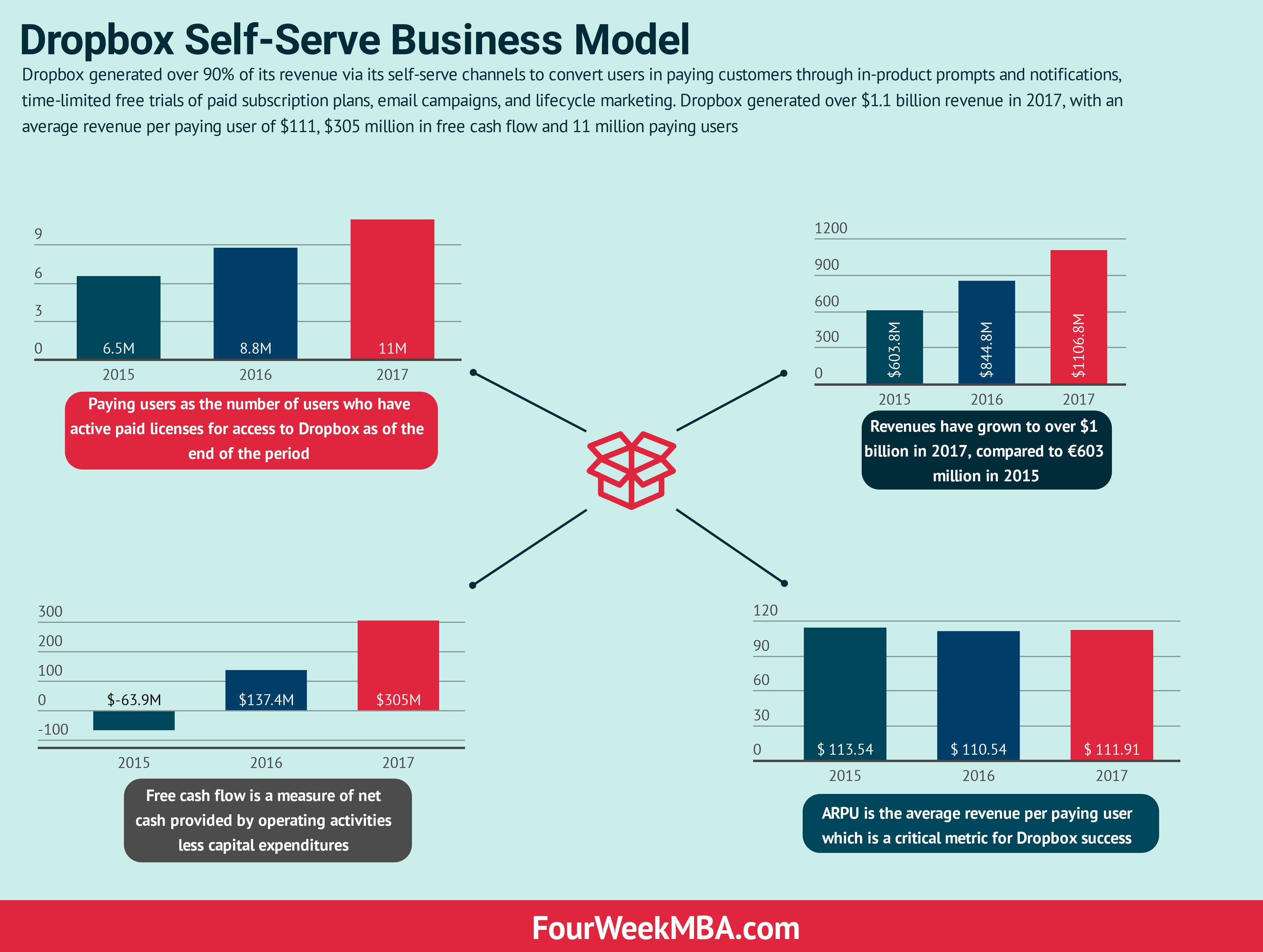 Cash Flows Via Multiple Channels To >> Dropbox Self Serve Business Model In A Nutshell Fourweekmba
