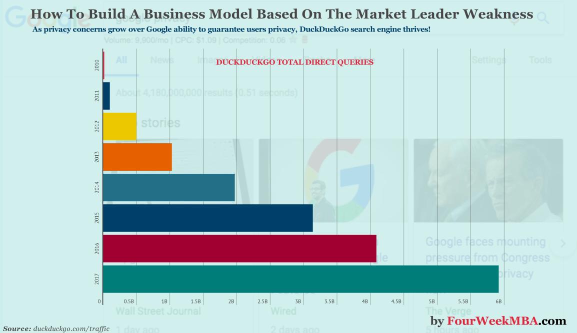 build-a-business-model