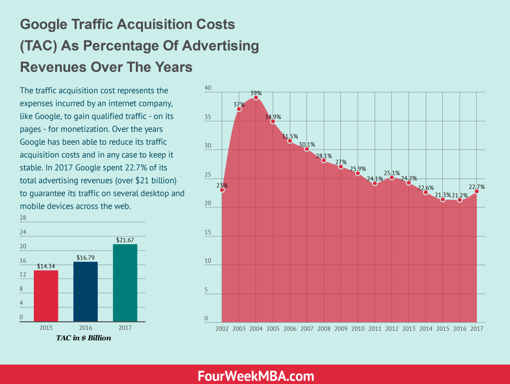 traffic-acquisition-cost