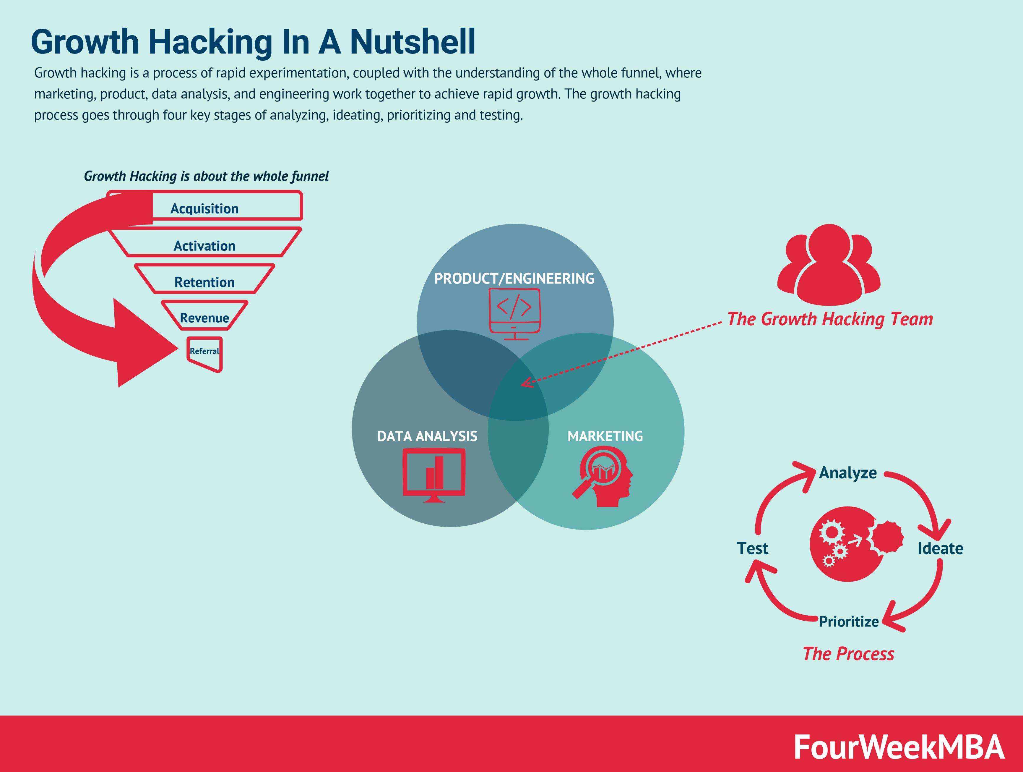 9 Frameworks For Startups