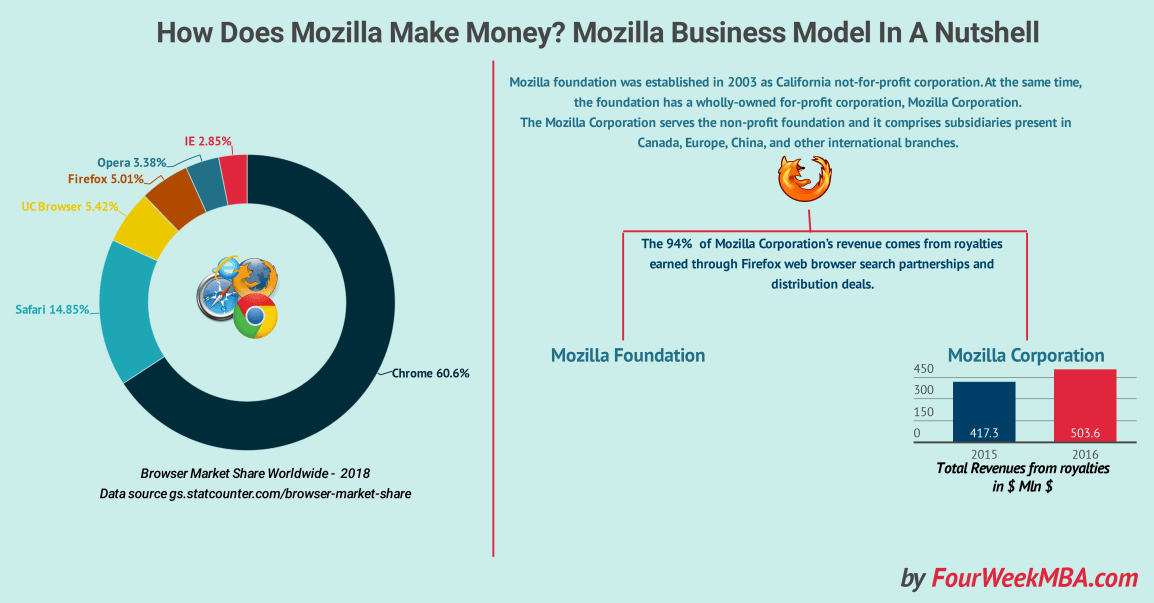 how-does-mozilla-make-money