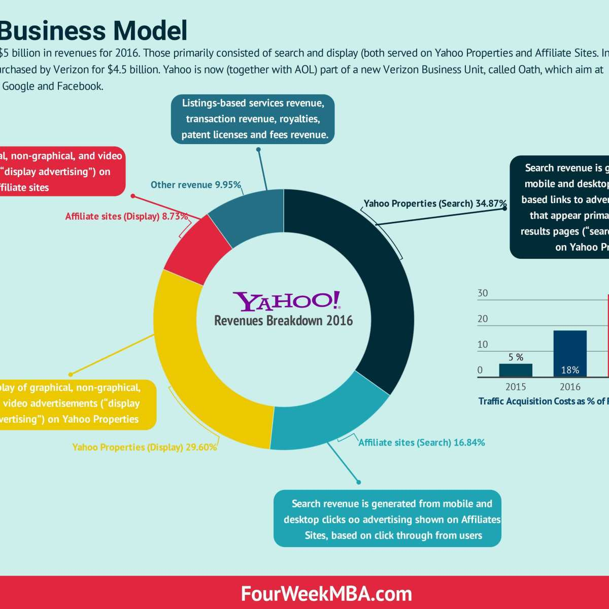 How Does Yahoo Make Money? Yahoo Search Business Model - FourWeekMBA