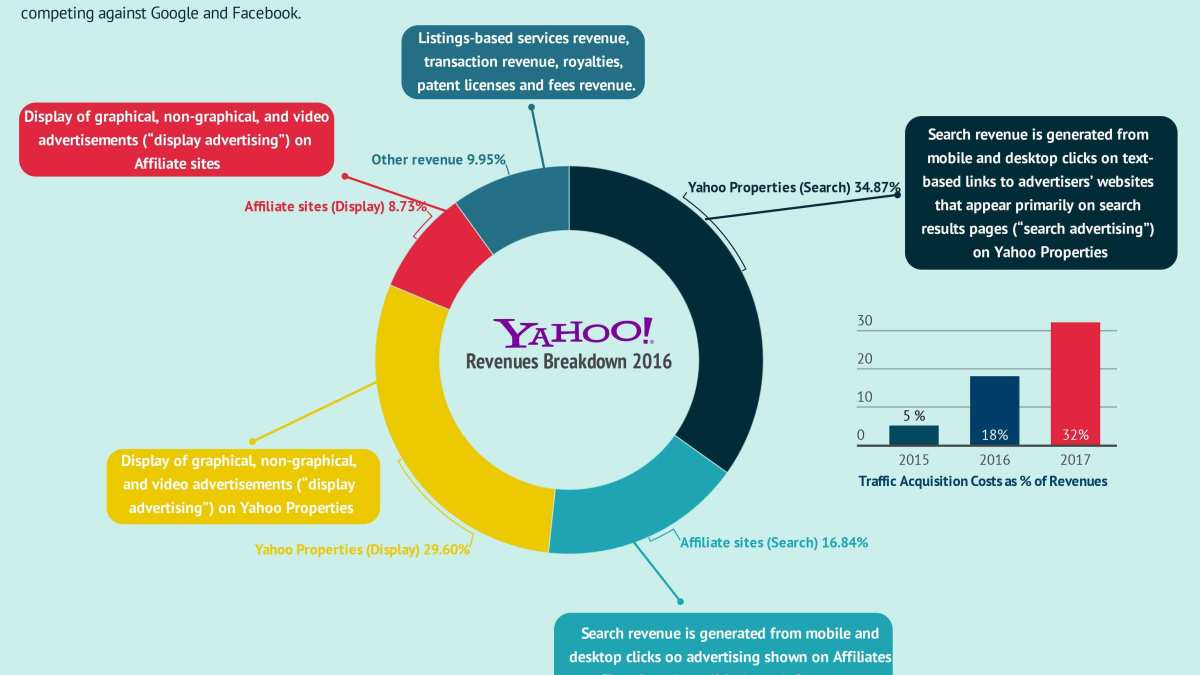 How Does Yahoo Make Money? Yahoo Search Business Model