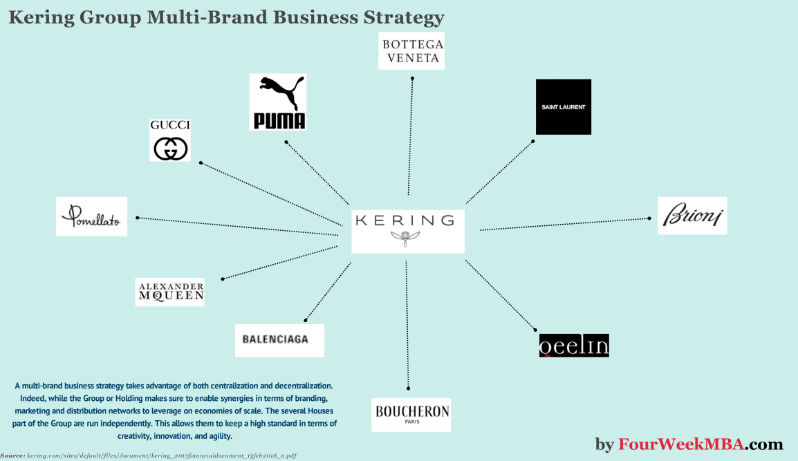 kering-business-strategy