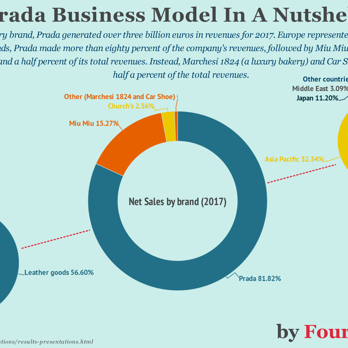 d55915571609 The Family Owned Prada Integrated Business Model In A Nutshell - FourWeekMBA