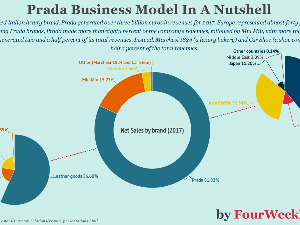 a762f22a1144e The Family Owned Prada Integrated Business Model In A Nutshell - FourWeekMBA