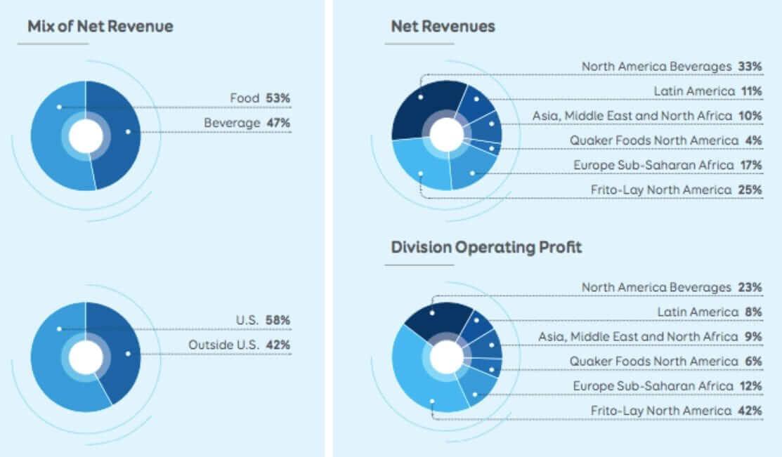 pepsico-financial-metrics