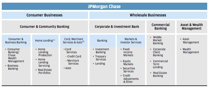 jpmorgan-chase-business-segments