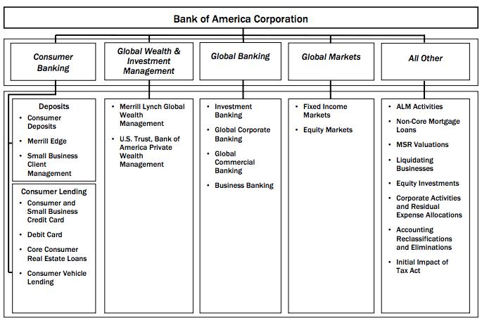 bank-of-america-segments