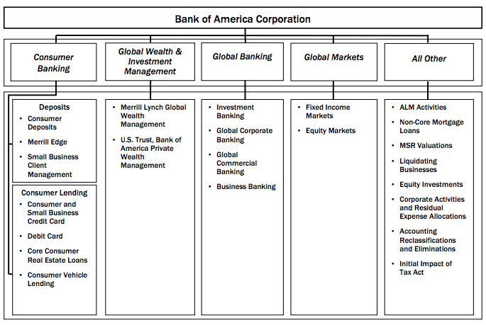 bank-of-america-segments