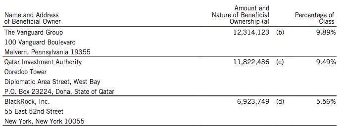 tiffany-top-shareholders