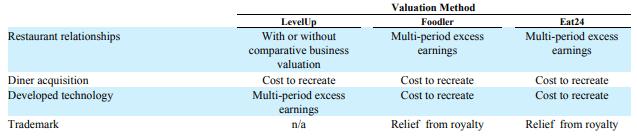 grubhub-valuation