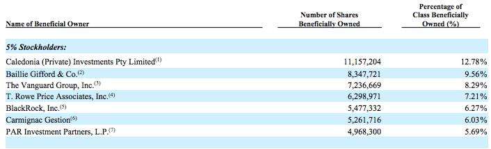 grubhub-top-shareholders