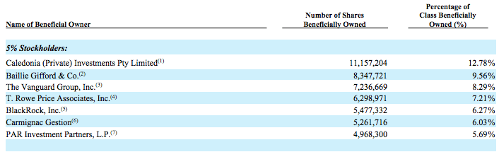 grubhub-top-shareholders