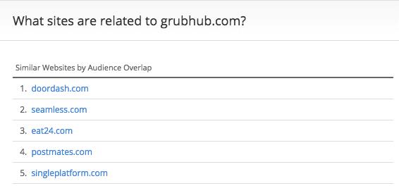 grubhub-similar-sites-alexa