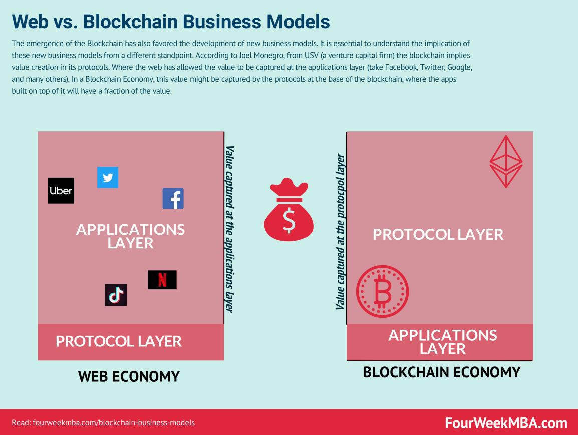 blockchain-business-models