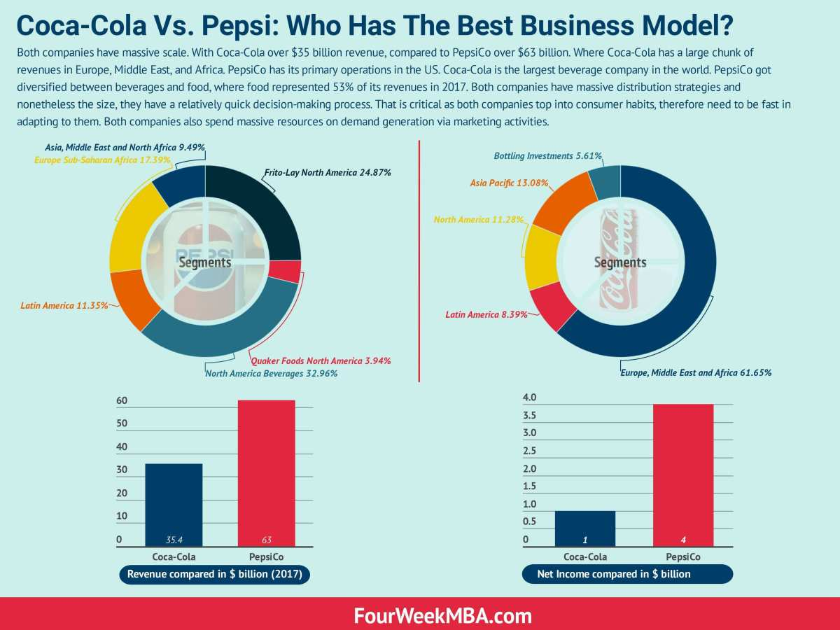 Coca-Cola Vs  Pepsi: Who Has The Best Business Model