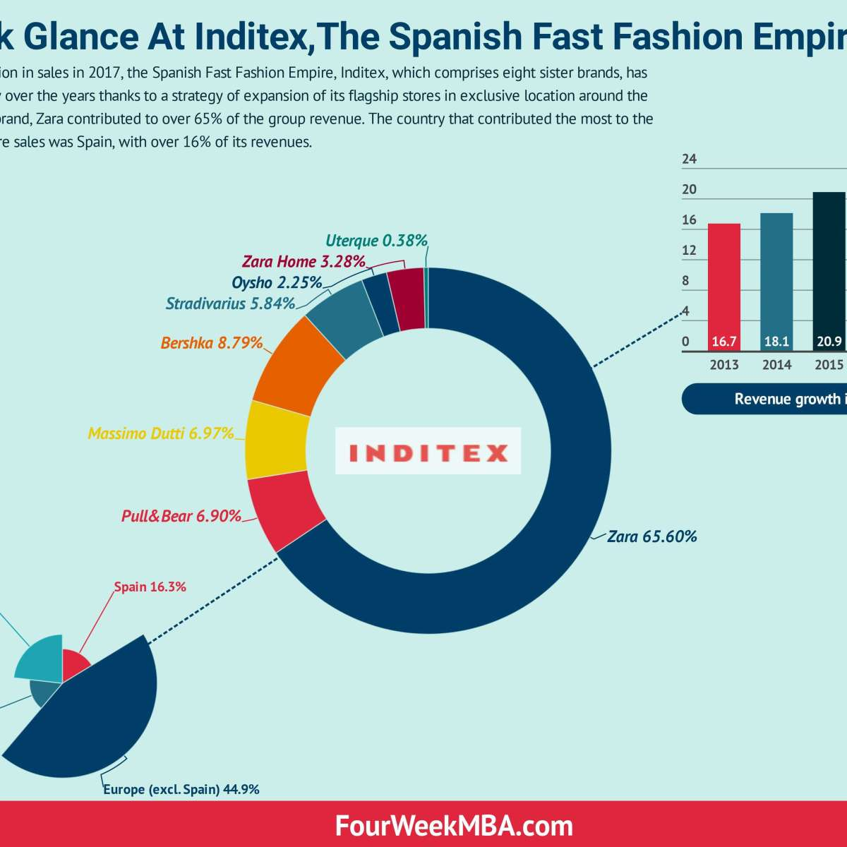 A Quick Glance At Inditex The Spanish Fast Fashion Empire